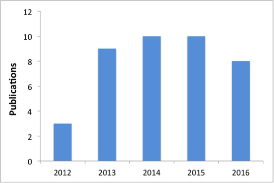 Number of articles published by scholars of the programme.